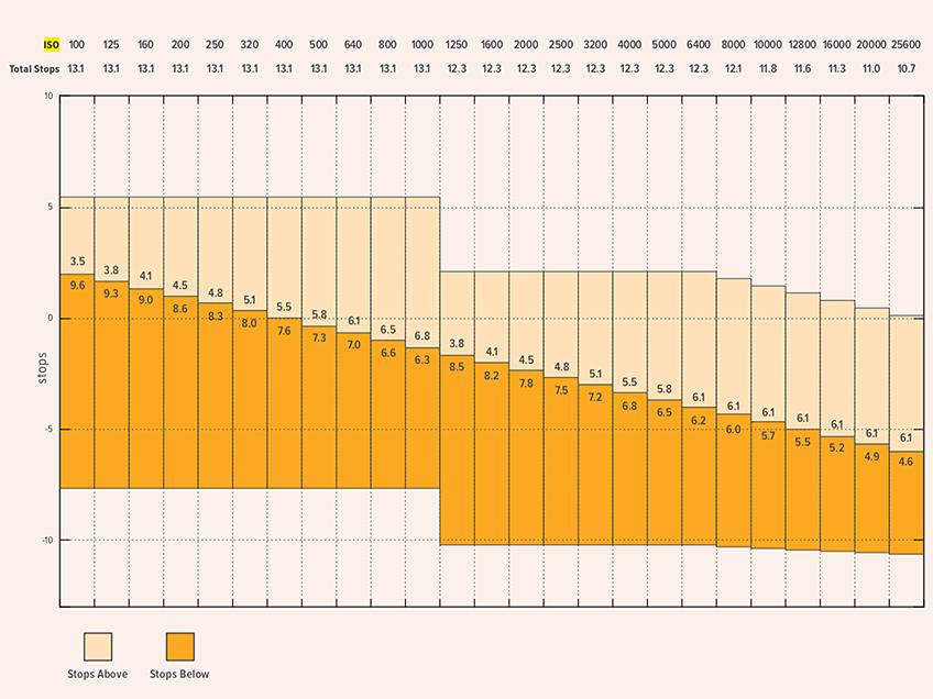 bmpcc4k belichten - iso chart